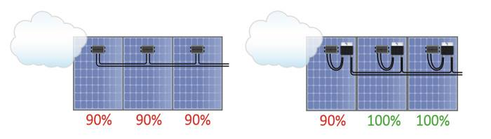 älykäs järjestelmä Elektroway aurinkosähkö